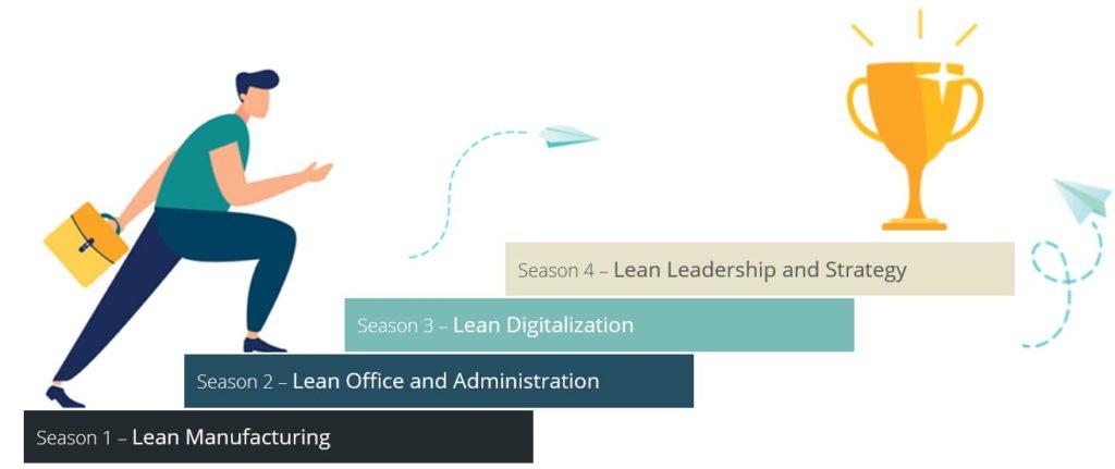 The LeanAcademy Approach