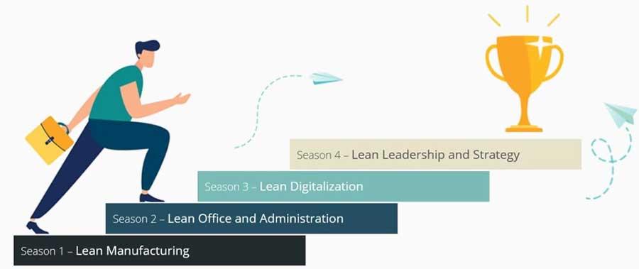 LeanActivity Steps
